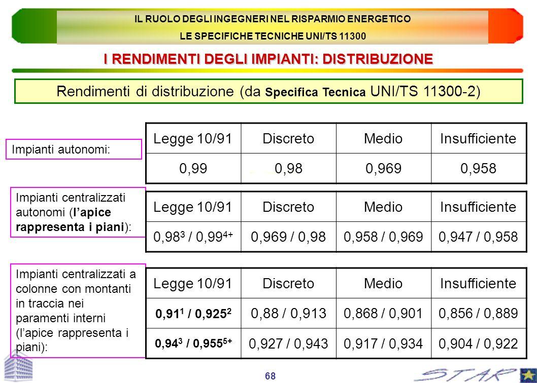 I RENDIMENTI DEGLI IMPIANTI: DISTRIBUZIONE Rendimenti di distribuzione (da Specifica Tecnica UNI/TS 11300-2) Impianti autonomi: Legge 10/91DiscretoMed