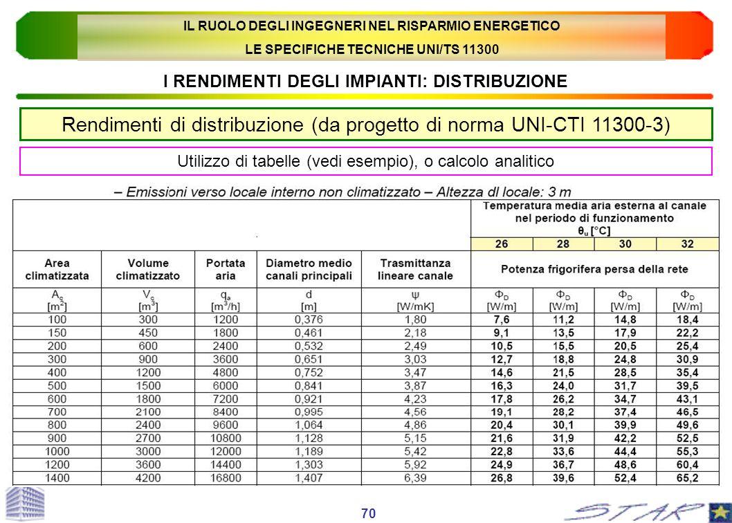 I RENDIMENTI DEGLI IMPIANTI: DISTRIBUZIONE Rendimenti di distribuzione (da progetto di norma UNI-CTI 11300-3) 70 Utilizzo di tabelle (vedi esempio), o