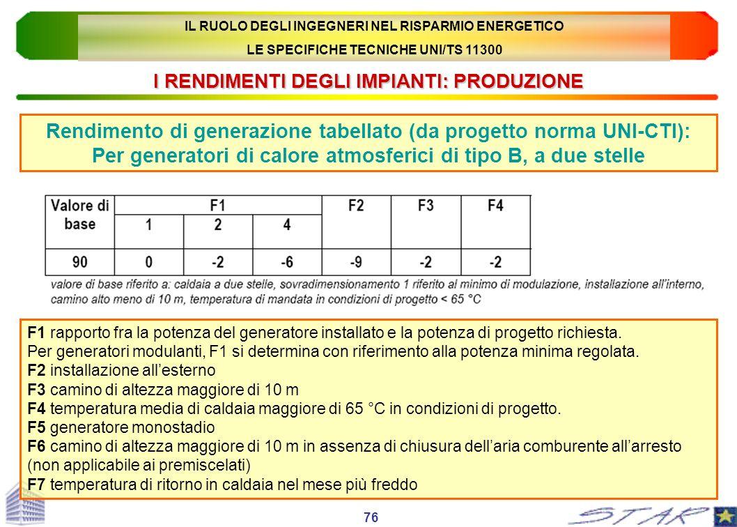 I RENDIMENTI DEGLI IMPIANTI: PRODUZIONE Rendimento di generazione tabellato (da progetto norma UNI-CTI): Per generatori di calore atmosferici di tipo