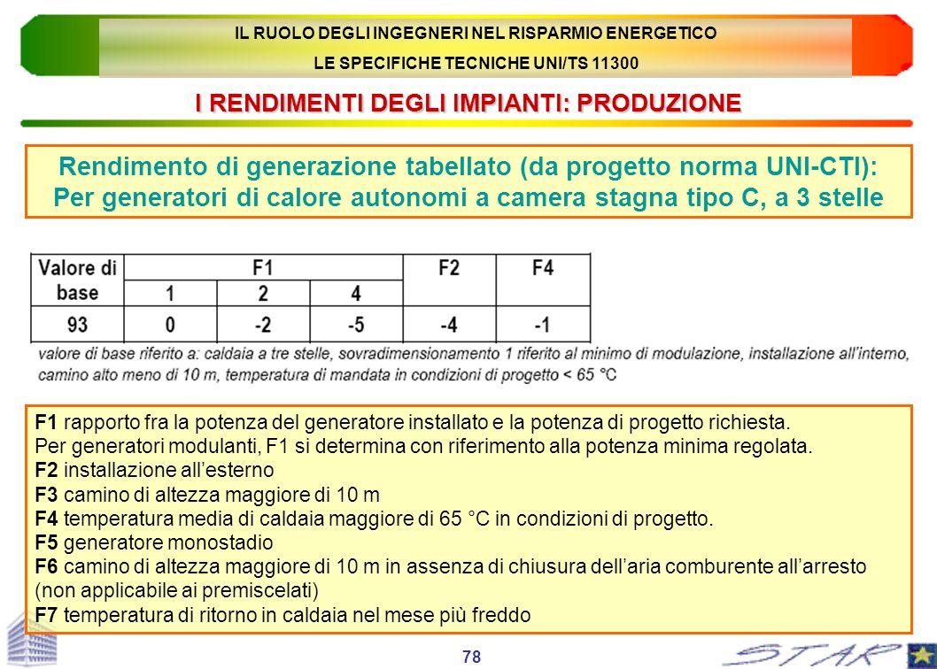 I RENDIMENTI DEGLI IMPIANTI: PRODUZIONE Rendimento di generazione tabellato (da progetto norma UNI-CTI): Per generatori di calore autonomi a camera st