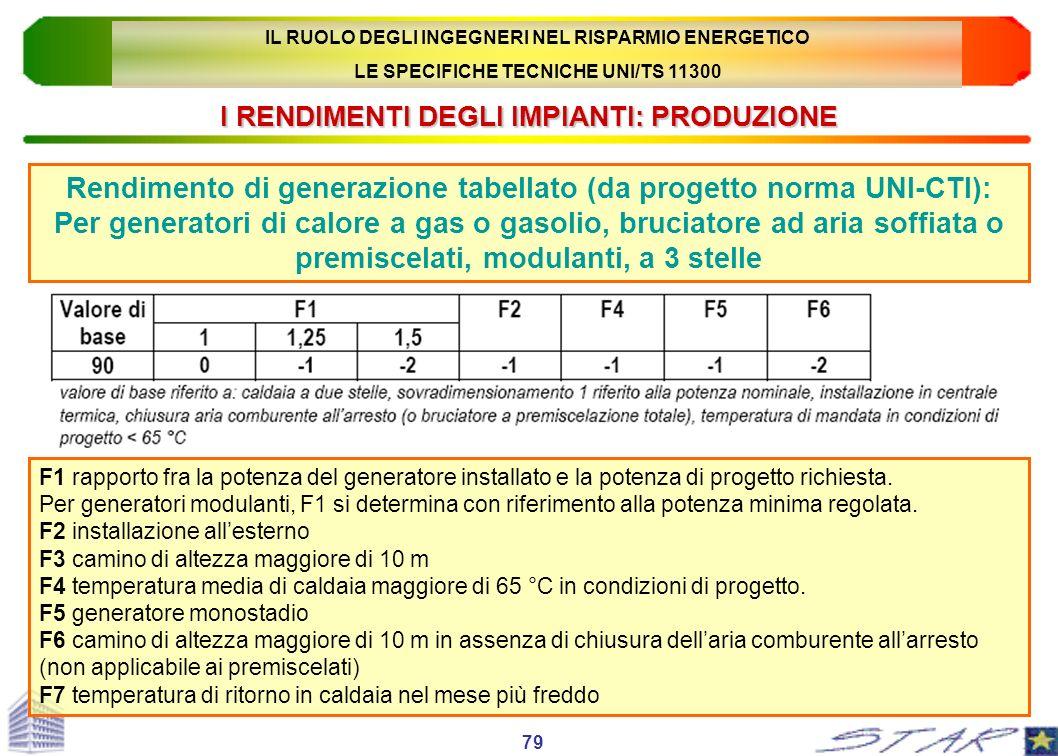 I RENDIMENTI DEGLI IMPIANTI: PRODUZIONE Rendimento di generazione tabellato (da progetto norma UNI-CTI): Per generatori di calore a gas o gasolio, bru