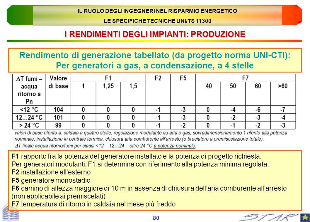 I RENDIMENTI DEGLI IMPIANTI: PRODUZIONE Rendimento di generazione tabellato (da progetto norma UNI-CTI): Per generatori a gas, a condensazione, a 4 st