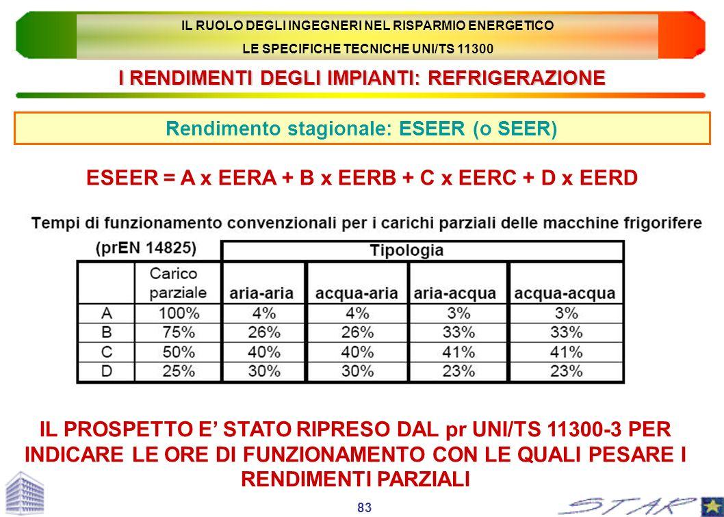 I RENDIMENTI DEGLI IMPIANTI: REFRIGERAZIONE Rendimento stagionale: ESEER (o SEER) 83 ESEER = A x EERA + B x EERB + C x EERC + D x EERD IL RUOLO DEGLI