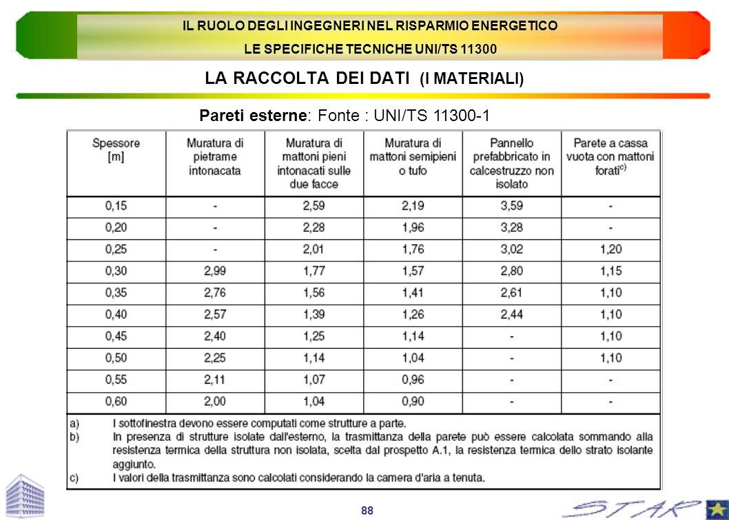LA RACCOLTA DEI DATI (I MATERIALI) Pareti esterne: Fonte : UNI/TS 11300-1 88 IL RUOLO DEGLI INGEGNERI NEL RISPARMIO ENERGETICO LE SPECIFICHE TECNICHE