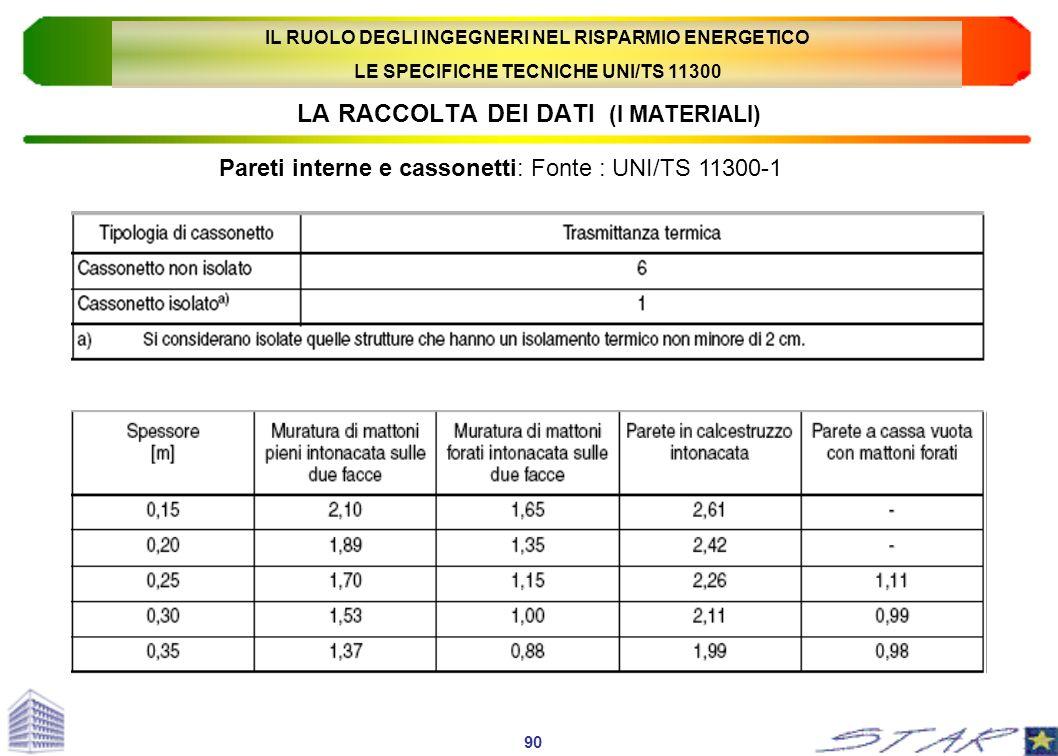 LA RACCOLTA DEI DATI (I MATERIALI) Pareti interne e cassonetti: Fonte : UNI/TS 11300-1 90 IL RUOLO DEGLI INGEGNERI NEL RISPARMIO ENERGETICO LE SPECIFI