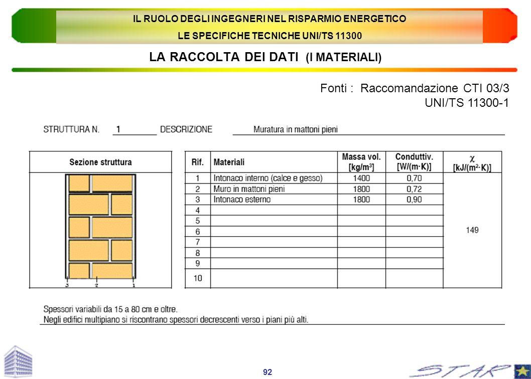 LA RACCOLTA DEI DATI (I MATERIALI) Fonti : Raccomandazione CTI 03/3 UNI/TS 11300-1 92 IL RUOLO DEGLI INGEGNERI NEL RISPARMIO ENERGETICO LE SPECIFICHE