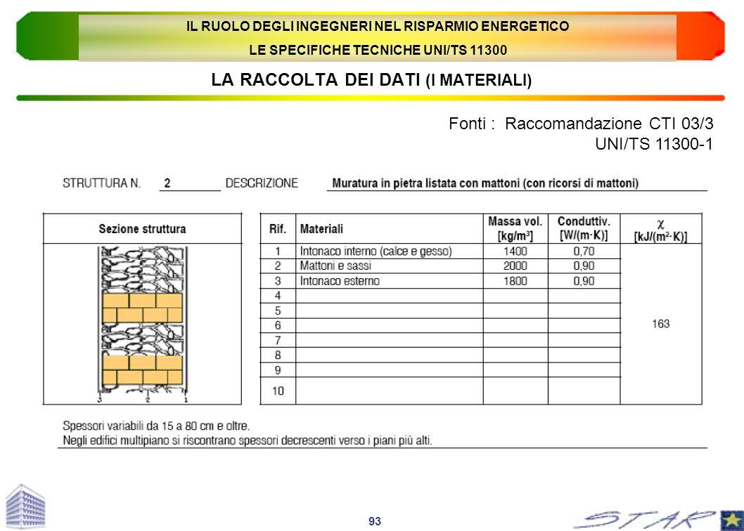 LA RACCOLTA DEI DATI (I MATERIALI) Fonti : Raccomandazione CTI 03/3 UNI/TS 11300-1 93 IL RUOLO DEGLI INGEGNERI NEL RISPARMIO ENERGETICO LE SPECIFICHE