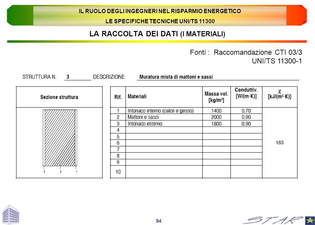 LA RACCOLTA DEI DATI (I MATERIALI) Fonti : Raccomandazione CTI 03/3 UNI/TS 11300-1 94 IL RUOLO DEGLI INGEGNERI NEL RISPARMIO ENERGETICO LE SPECIFICHE
