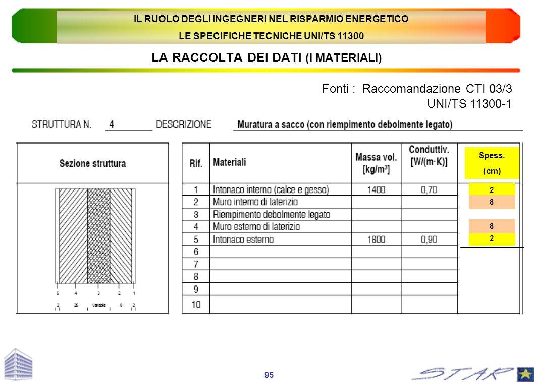 LA RACCOLTA DEI DATI (I MATERIALI) Fonti : Raccomandazione CTI 03/3 UNI/TS 11300-1 95 Spess. (cm) 2 8 2 8 IL RUOLO DEGLI INGEGNERI NEL RISPARMIO ENERG