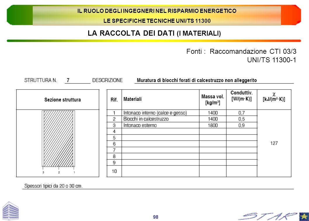 LA RACCOLTA DEI DATI (I MATERIALI) Fonti : Raccomandazione CTI 03/3 UNI/TS 11300-1 98 IL RUOLO DEGLI INGEGNERI NEL RISPARMIO ENERGETICO LE SPECIFICHE