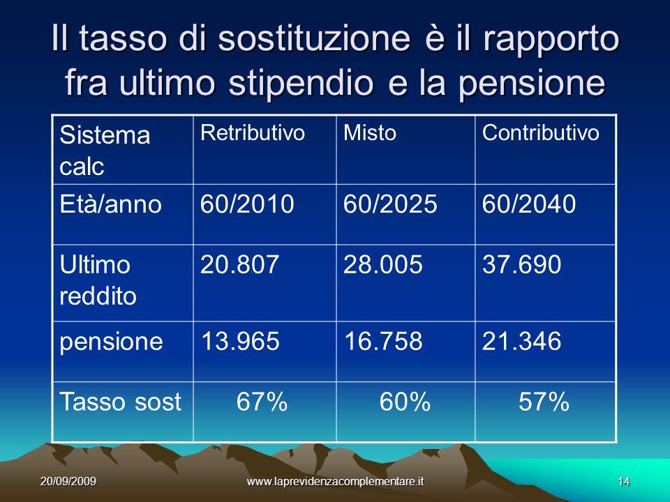 20/09/2009www.laprevidenzacomplementare.it14 Il tasso di sostituzione è il rapporto fra ultimo stipendio e la pensione Sistema calc RetributivoMistoContributivo Età/anno60/201060/202560/2040 Ultimo reddito 20.80728.00537.690 pensione13.96516.75821.346 Tasso sost 67% 60% 57%