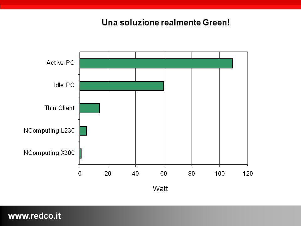 www.redco.it Una soluzione realmente Green! Watt