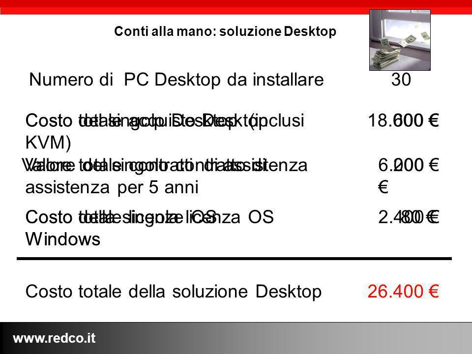 www.redco.it Conti alla mano: soluzione Desktop Numero di PC Desktop da installare 30 Costo totale della soluzione Desktop26.400 Costo del singolo Des