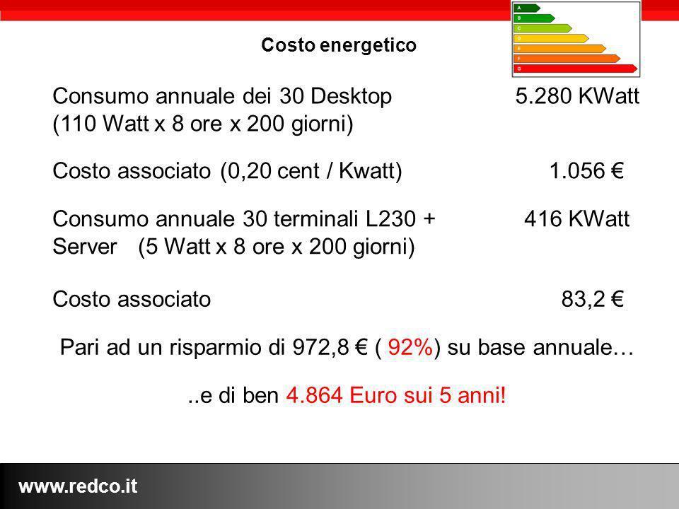 www.redco.it Costo energetico..e di ben 4.864 Euro sui 5 anni! Consumo annuale dei 30 Desktop (110 Watt x 8 ore x 200 giorni) 5.280 KWatt Costo associ