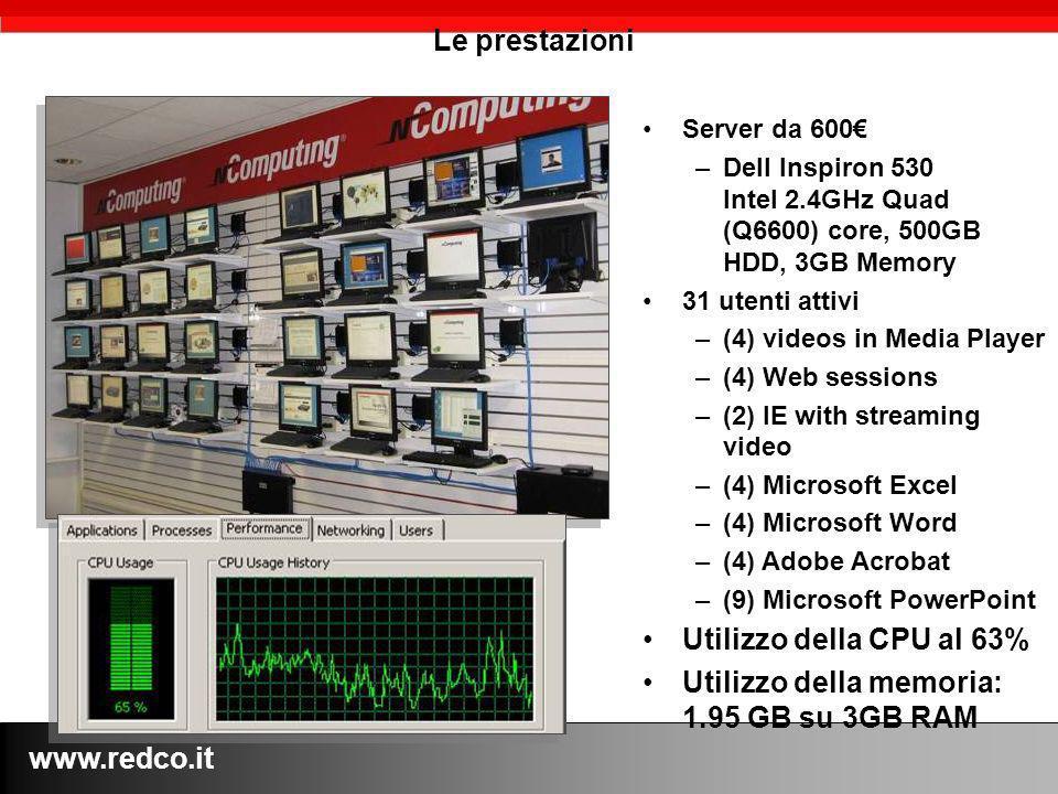 www.redco.it Le prestazioni Server da 600 –Dell Inspiron 530 Intel 2.4GHz Quad (Q6600) core, 500GB HDD, 3GB Memory 31 utenti attivi –(4) videos in Media Player –(4) Web sessions –(2) IE with streaming video –(4) Microsoft Excel –(4) Microsoft Word –(4) Adobe Acrobat –(9) Microsoft PowerPoint Utilizzo della CPU al 63% Utilizzo della memoria: 1.95 GB su 3GB RAM
