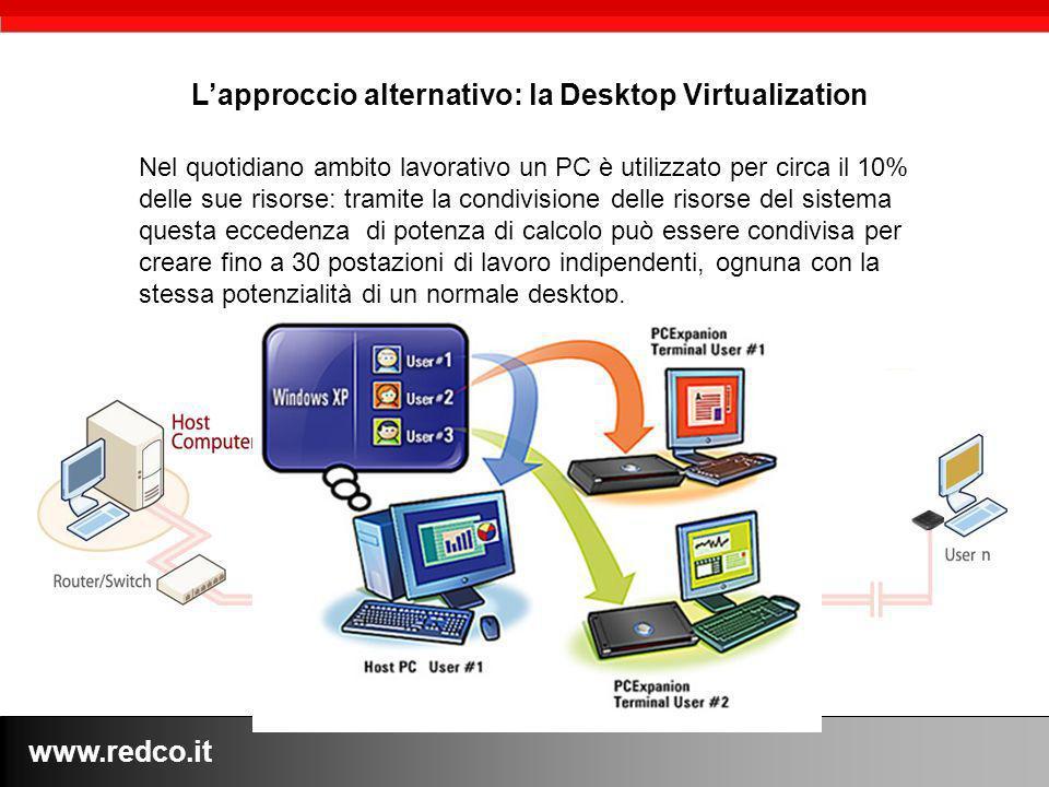 www.redco.it Lapproccio alternativo: la Desktop Virtualization Nel quotidiano ambito lavorativo un PC è utilizzato per circa il 10% delle sue risorse: