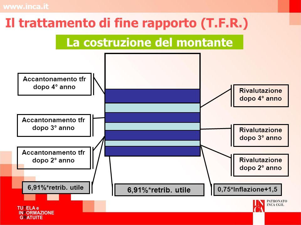 www.inca.it La costruzione del montante Rivalutazione dopo 2° anno Accantonamento tfr dopo 2° anno Rivalutazione dopo 3° anno Accantonamento tfr dopo
