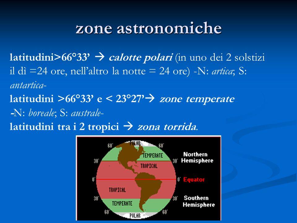 zone astronomiche latitudini>66°33 calotte polari (in uno dei 2 solstizi il dì =24 ore, nellaltro la notte = 24 ore) -N: artica; S: antartica- latitud