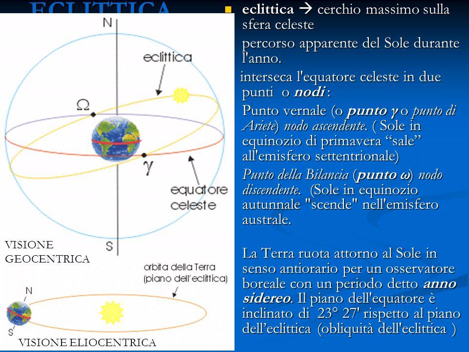VISIONE ELIOCENTRICAECLITTICA eclittica cerchio massimo sulla sfera celeste eclittica cerchio massimo sulla sfera celeste percorso apparente del Sole