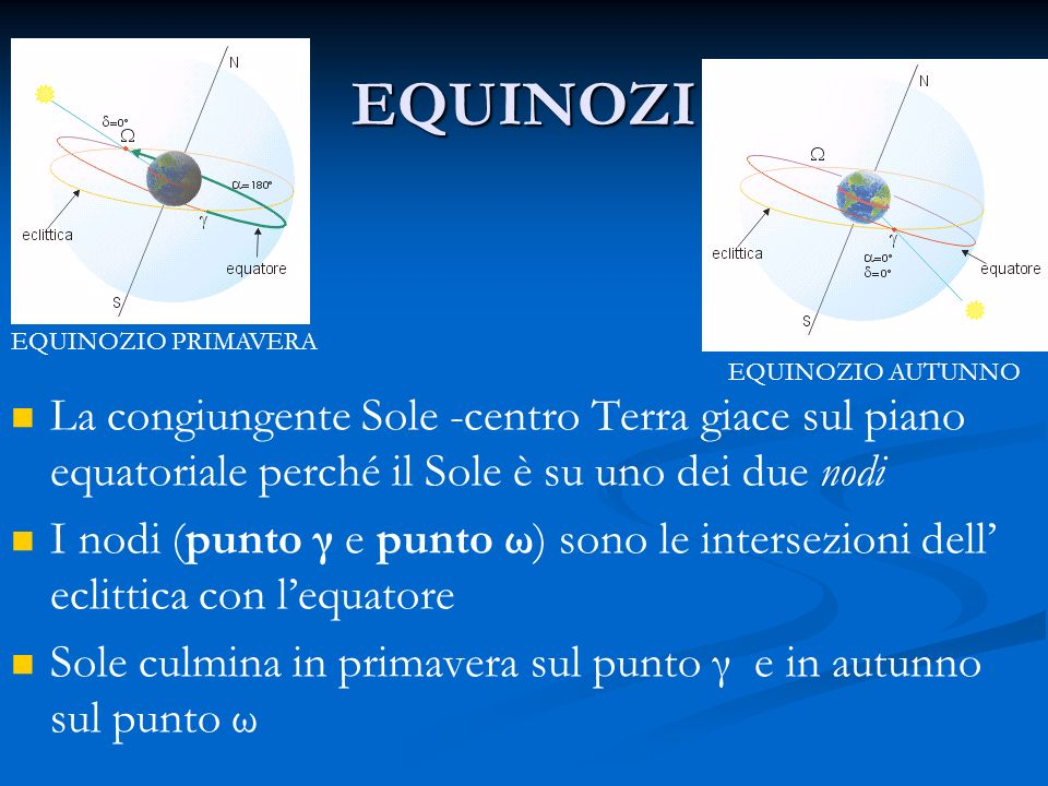 EQUINOZI EQUINOZIO PRIMAVERA EQUINOZIO AUTUNNO La congiungente Sole -centro Terra giace sul piano equatoriale perché il Sole è su uno dei due nodi I n