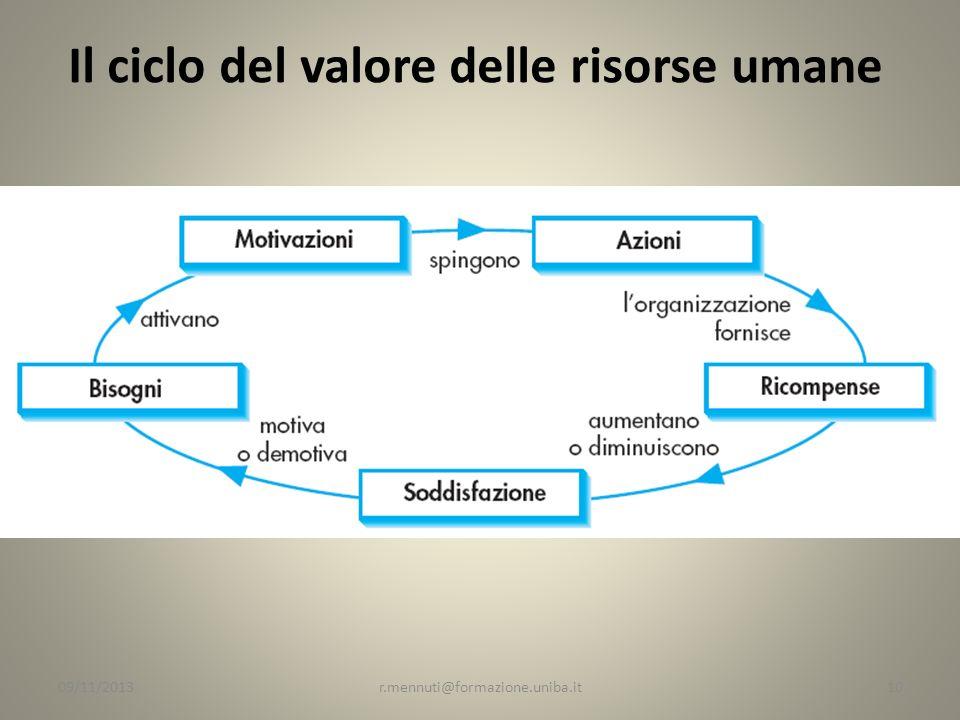 Il ciclo del valore delle risorse umane 10r.mennuti@formazione.uniba.it09/11/2013