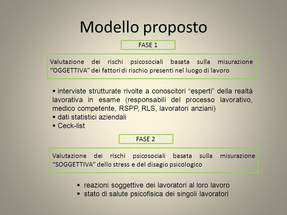 Modello proposto FASE 1 Valutazione dei rischi psicosociali basata sulla misurazione OGGETTIVA dei fattori di rischio presenti nel luogo di lavoro int