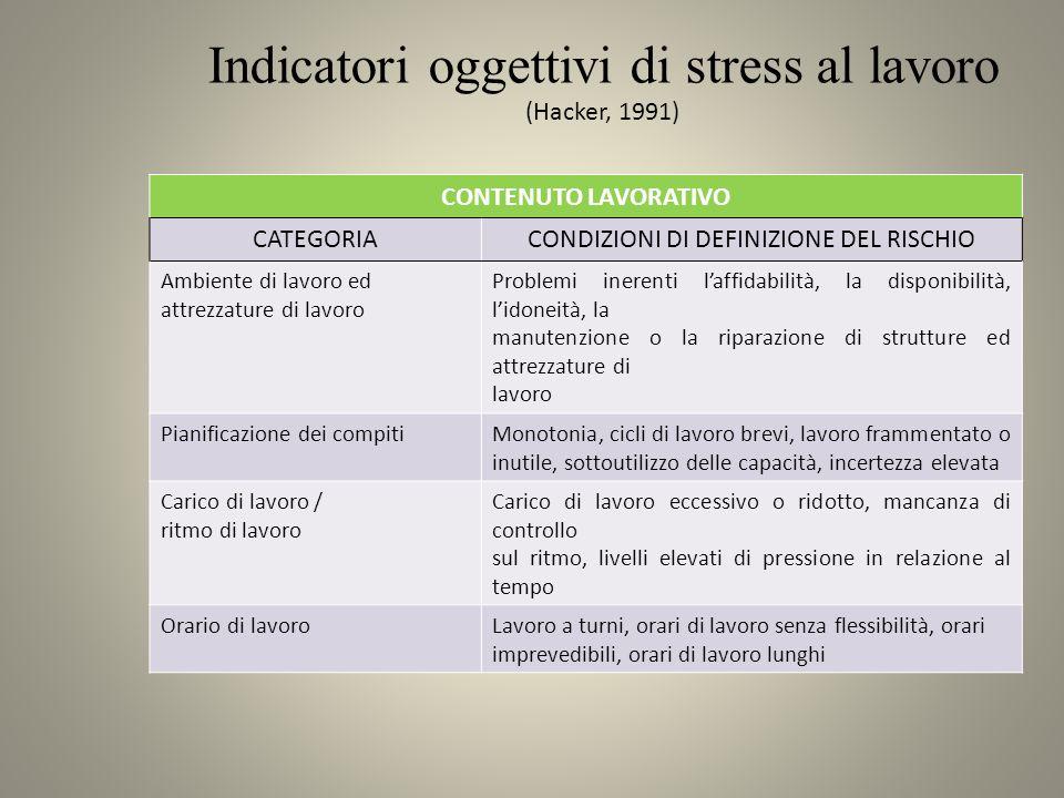 Indicatori oggettivi di stress al lavoro (Hacker, 1991) CONTENUTO LAVORATIVO CATEGORIACONDIZIONI DI DEFINIZIONE DEL RISCHIO Ambiente di lavoro ed attr