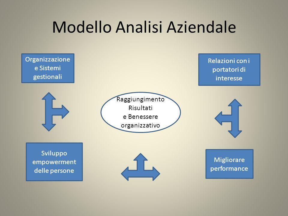 Modello Analisi Aziendale Raggiungimento Risultati e Benessere organizzativo Organizzazione e Sistemi gestionali Relazioni con i portatori di interess