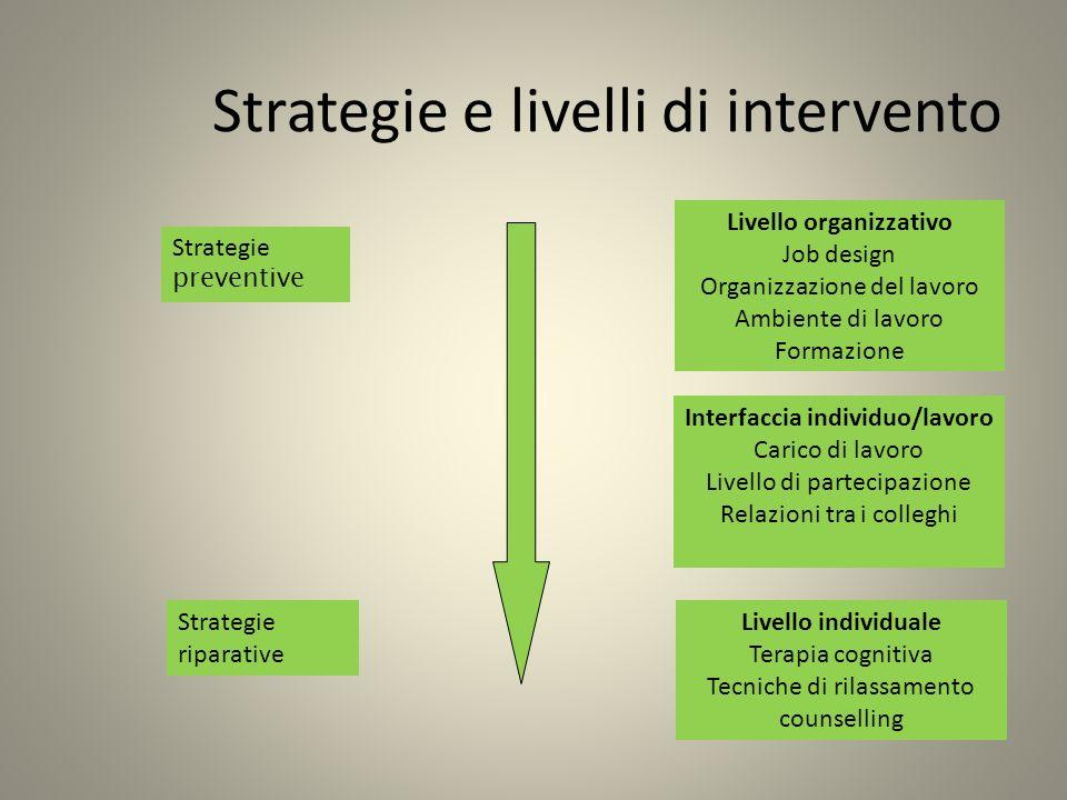 Strategie e livelli di intervento Strategie preventive Strategie riparative Livello organizzativo Job design Organizzazione del lavoro Ambiente di lav