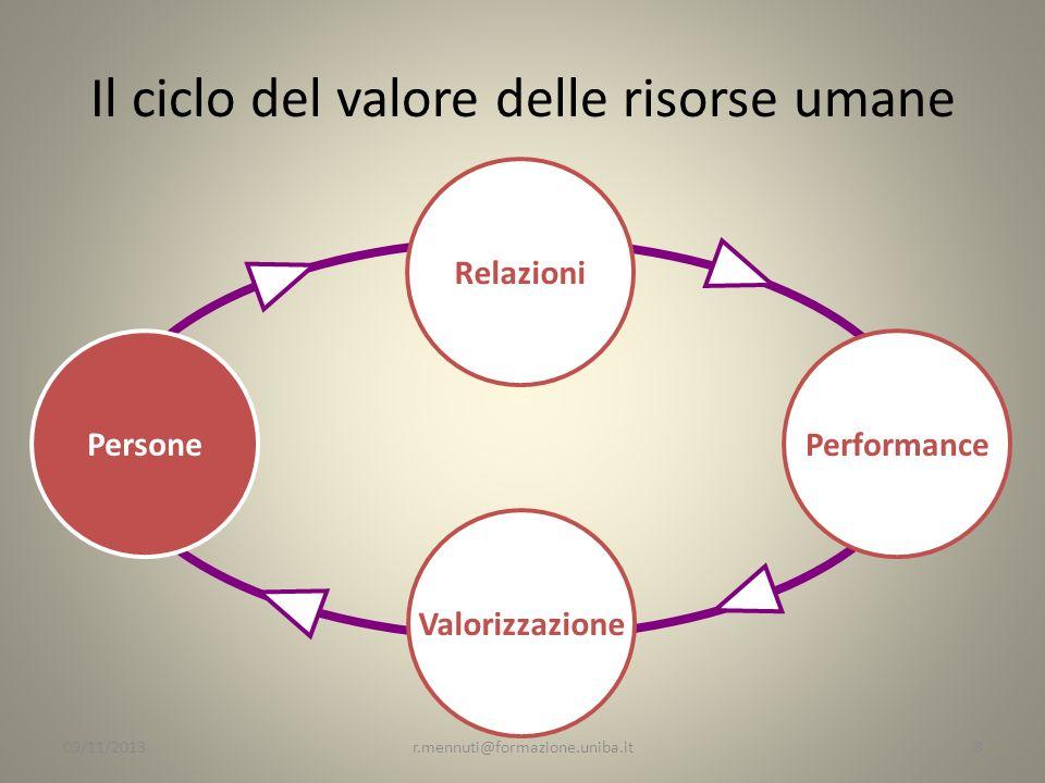 Il ciclo del valore delle risorse umane Relazioni Performance Valorizzazione Persone 8r.mennuti@formazione.uniba.it09/11/2013