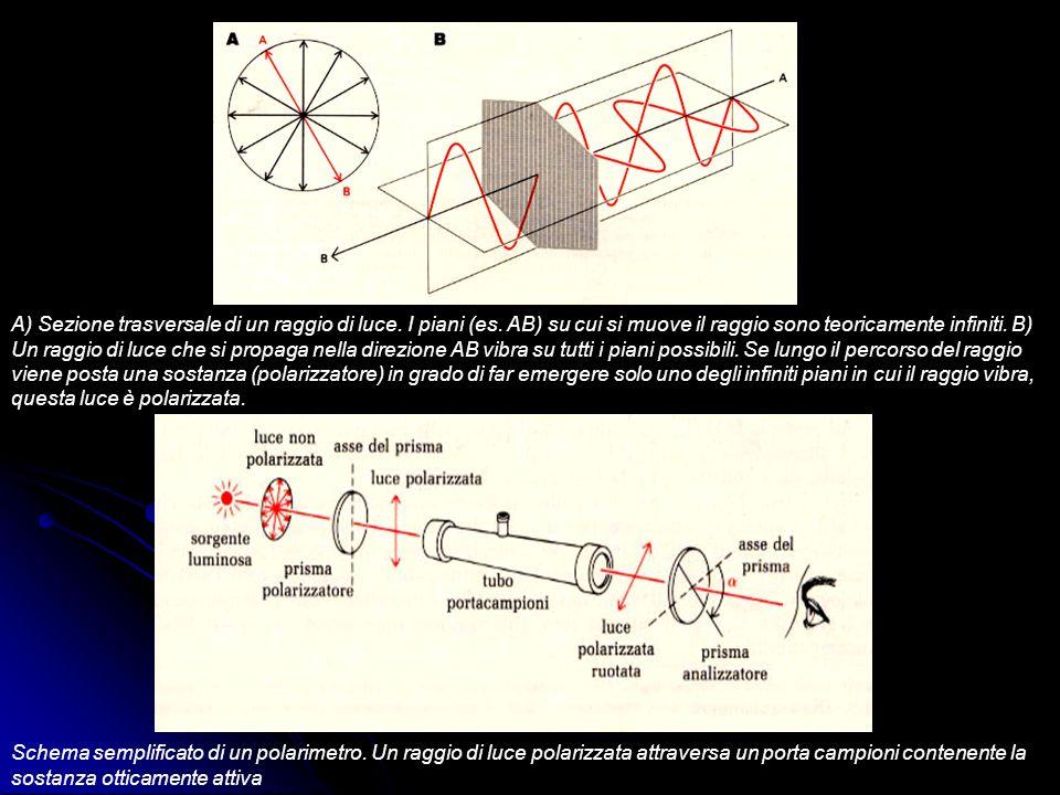 A) Sezione trasversale di un raggio di luce.I piani (es.