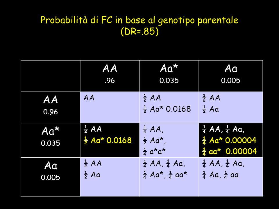 Probabilità di FC in base al genotipo parentale (DR=.85) AA.96 Aa* 0.035 Aa 0.005 AA 0.96 AA½ AA ½ Aa* 0.0168 ½ AA ½ Aa Aa* 0.035 ½ AA ½ Aa* 0.0168 ¼