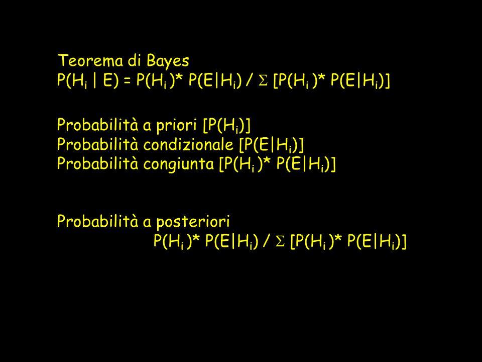 Bisogna conoscere tutte le alternative e le Probabilità a priori [P(H i )] per ogni alternativa.