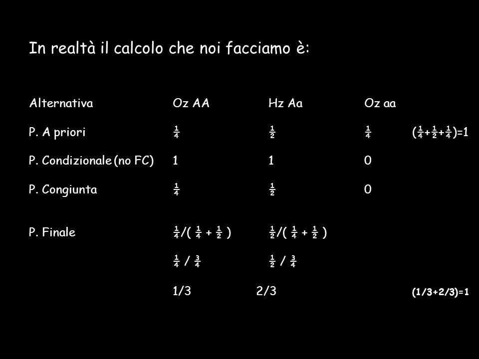 In realtà il calcolo che noi facciamo è: AlternativaOz AAHz AaOz aa P. A priori¼½¼ (¼+½+¼)=1 P. Condizionale (no FC)110 P. Congiunta¼½0 P. Finale ¼/(