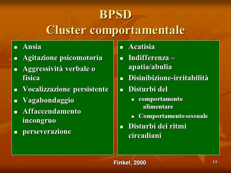 14 BPSD Cluster comportamentale Ansia Ansia Agitazione psicomotoria Agitazione psicomotoria Aggressività verbale o fisica Aggressività verbale o fisic