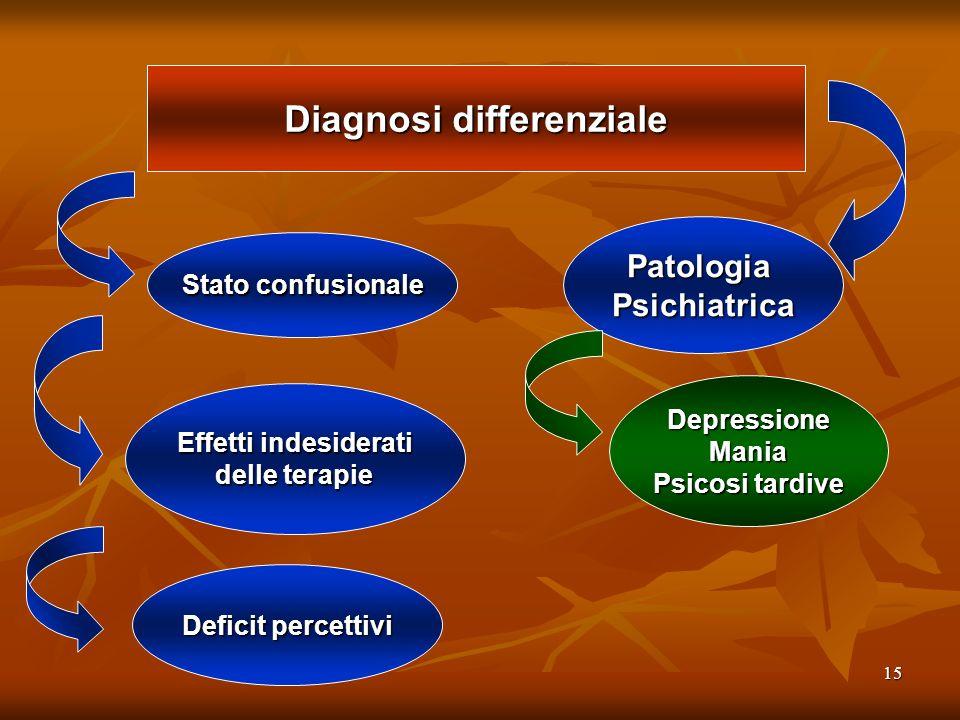 15 Diagnosi differenziale Stato confusionale Effetti indesiderati delle terapie PatologiaPsichiatrica DepressioneMania Psicosi tardive Deficit percett