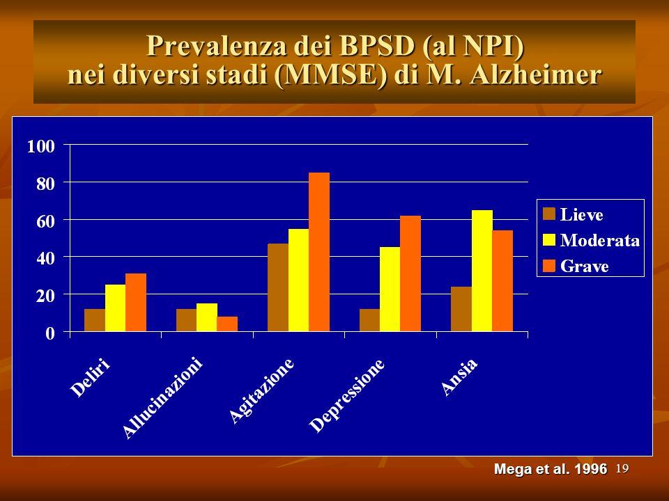 19 Prevalenza dei BPSD (al NPI) nei diversi stadi (MMSE) di M. Alzheimer Mega et al. 1996