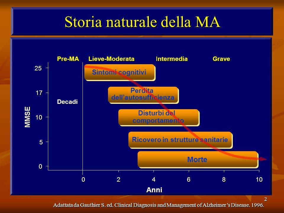 2 Storia naturale della MA Adattata da Gauthier S. ed. Clinical Diagnosis and Management of Alzheimers Disease. 1996. 0 5 10 17 25 0246810 Anni Sintom