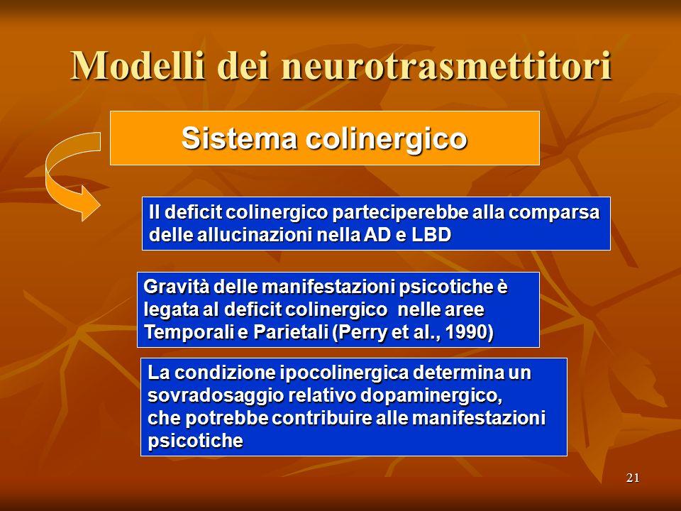 21 Modelli dei neurotrasmettitori Sistema colinergico Il deficit colinergico parteciperebbe alla comparsa delle allucinazioni nella AD e LBD Gravità d