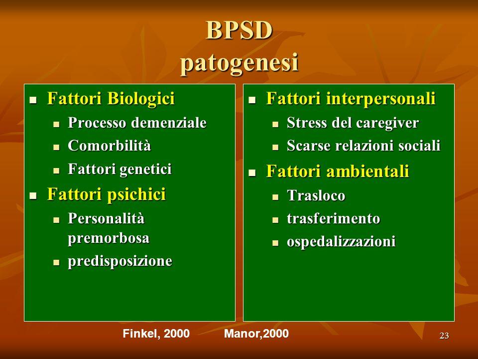 23 BPSD patogenesi Fattori Biologici Fattori Biologici Processo demenziale Processo demenziale Comorbilità Comorbilità Fattori genetici Fattori geneti