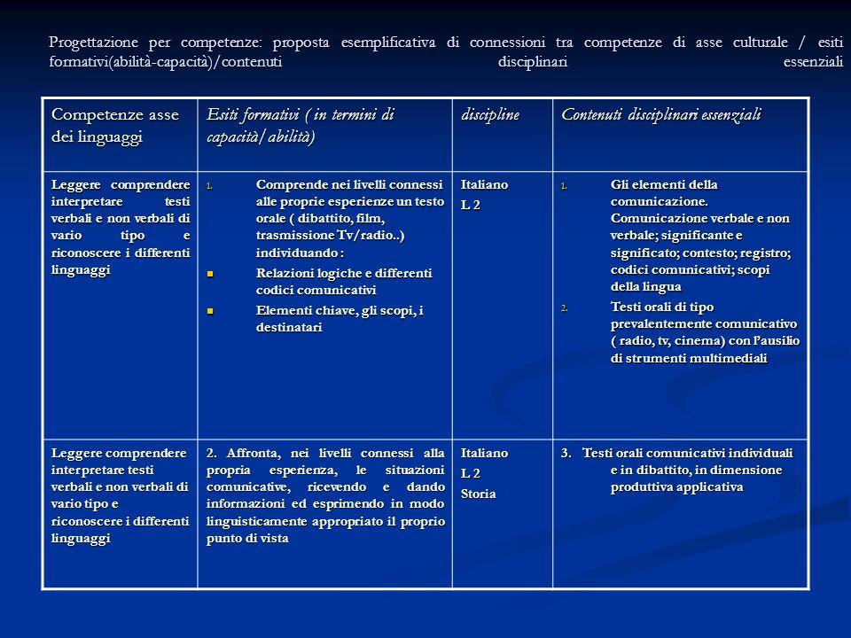 Progettazione per competenze: proposta esemplificativa di connessioni tra competenze di asse culturale / esiti formativi(abilità-capacità)/contenuti d