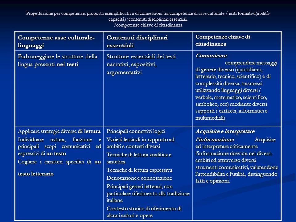 Progettazione per competenze: proposta esemplificativa di connessioni tra competenze di asse culturale / esiti formativi(abilità- capacità)/contenuti