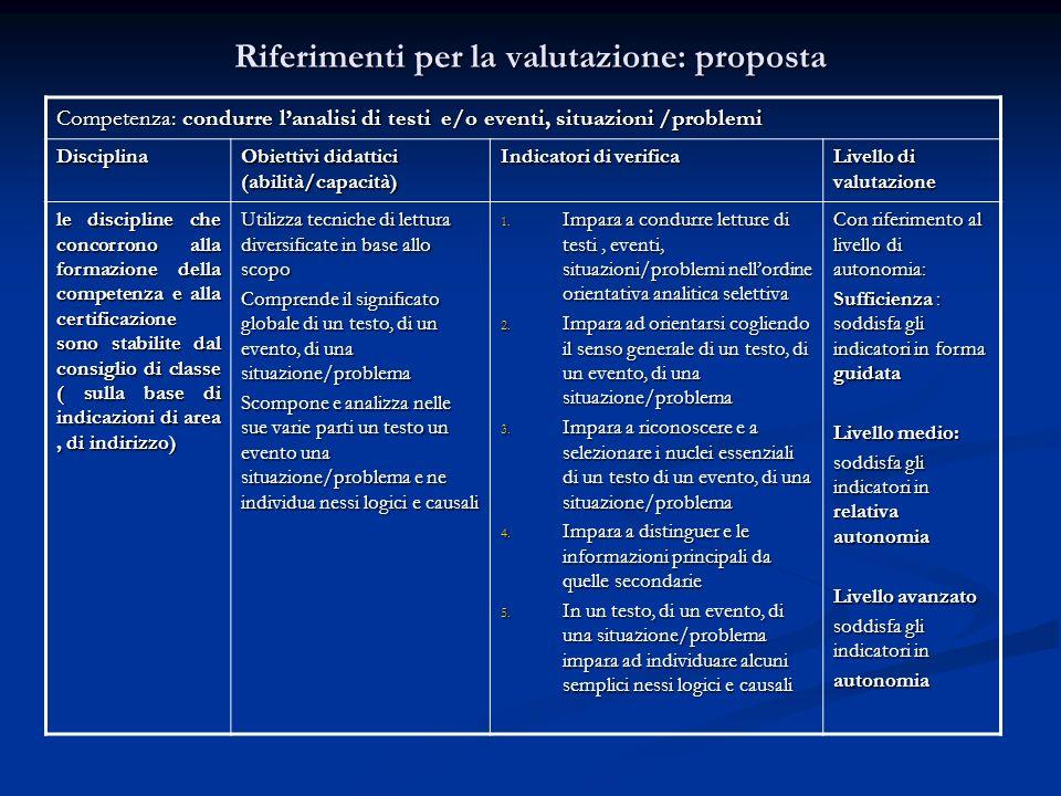 Riferimenti per la valutazione: proposta Competenza: condurre lanalisi di testi e/o eventi, situazioni /problemi Disciplina Obiettivi didattici (abili