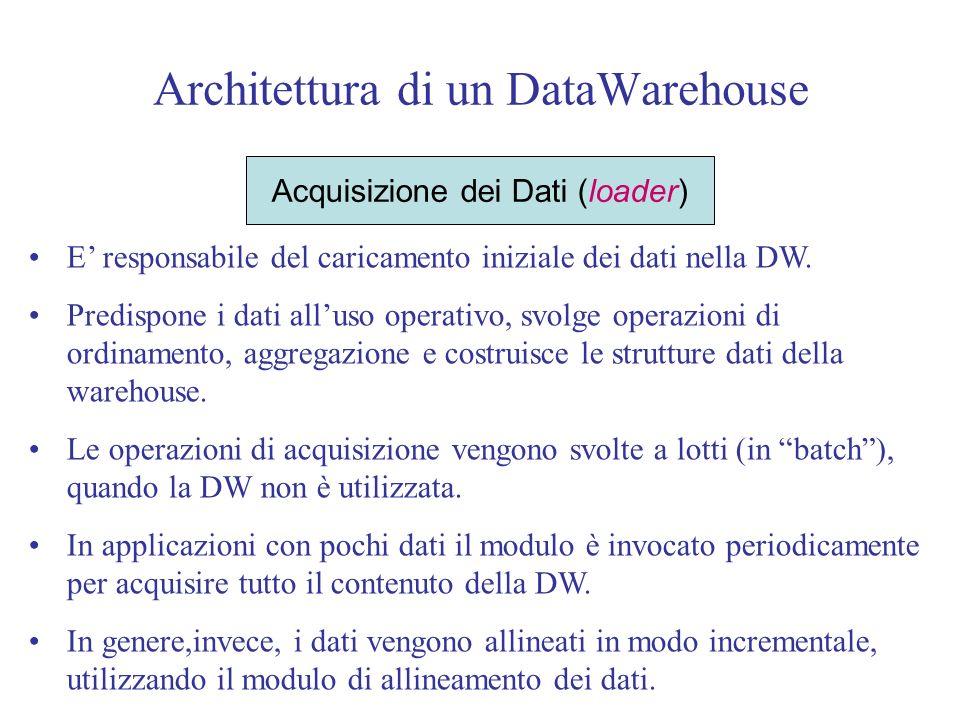 Architettura di un DataWarehouse Acquisizione dei Dati (loader) E responsabile del caricamento iniziale dei dati nella DW.