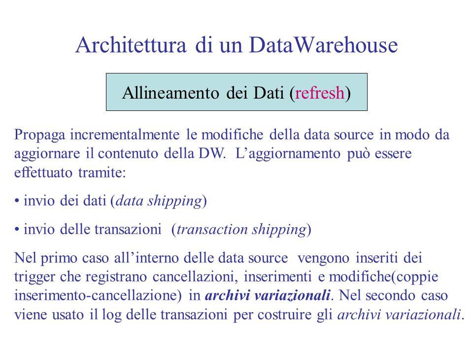 Architettura di un DataWarehouse Allineamento dei Dati (refresh) Propaga incrementalmente le modifiche della data source in modo da aggiornare il contenuto della DW.