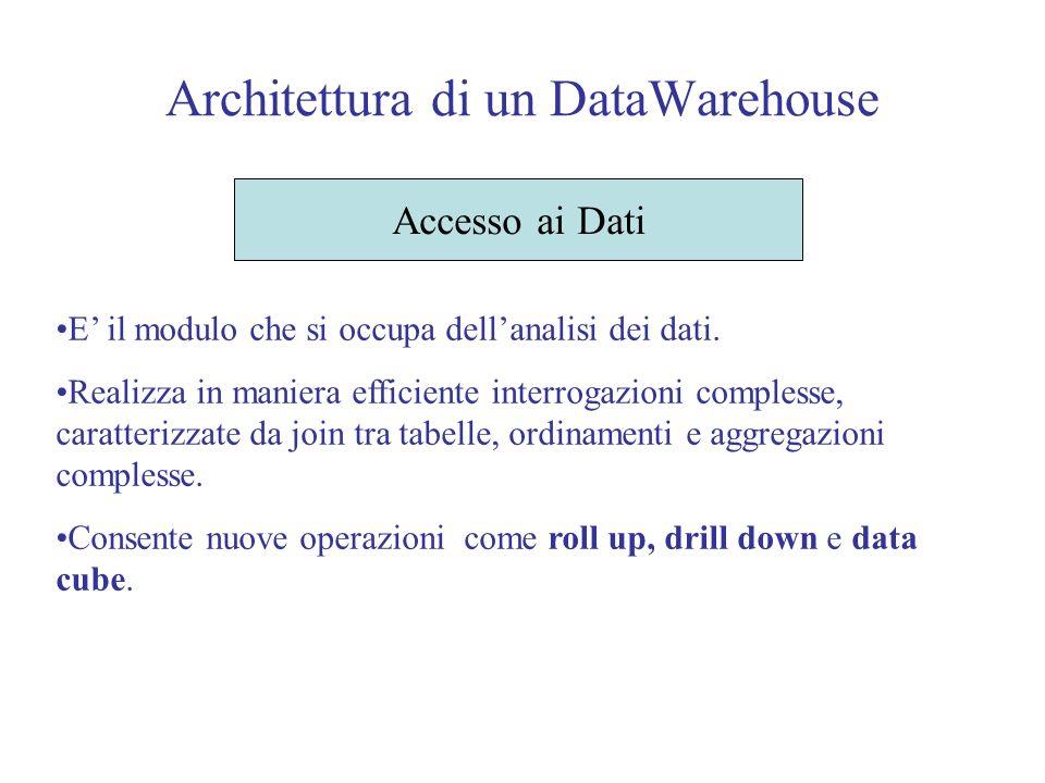Architettura di un DataWarehouse Accesso ai Dati E il modulo che si occupa dellanalisi dei dati.