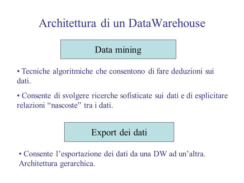 Architettura di un DataWarehouse Data mining Tecniche algoritmiche che consentono di fare deduzioni sui dati.