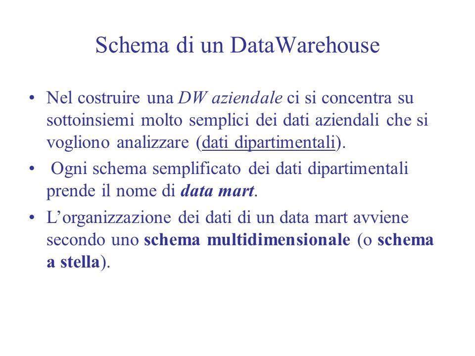 Schema di un DataWarehouse Nel costruire una DW aziendale ci si concentra su sottoinsiemi molto semplici dei dati aziendali che si vogliono analizzare (dati dipartimentali).