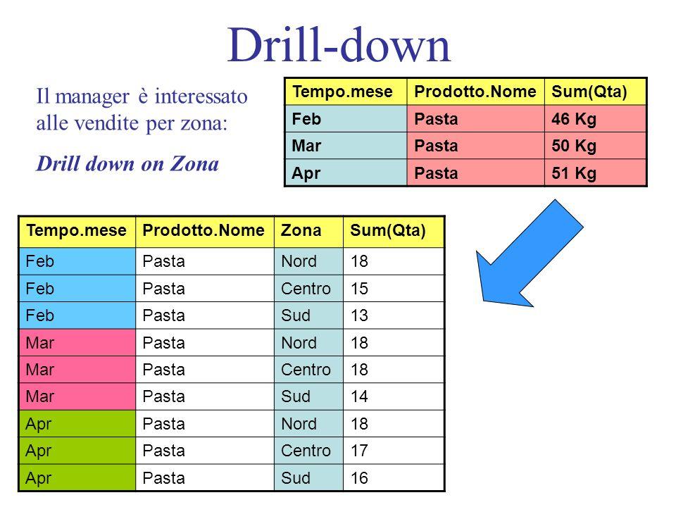 Drill-down Tempo.meseProdotto.NomeZonaSum(Qta) FebPastaNord18 FebPastaCentro15 FebPastaSud13 MarPastaNord18 MarPastaCentro18 MarPastaSud14 AprPastaNord18 AprPastaCentro17 AprPastaSud16 Tempo.meseProdotto.NomeSum(Qta) FebPasta46 Kg MarPasta50 Kg AprPasta51 Kg Il manager è interessato alle vendite per zona: Drill down on Zona
