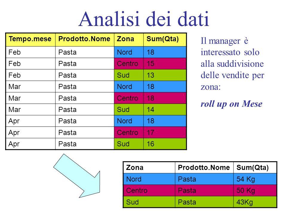 Analisi dei dati ZonaProdotto.NomeSum(Qta) NordPasta54 Kg CentroPasta50 Kg SudPasta43Kg Tempo.meseProdotto.NomeZonaSum(Qta) FebPastaNord18 FebPastaCentro15 FebPastaSud13 MarPastaNord18 MarPastaCentro18 MarPastaSud14 AprPastaNord18 AprPastaCentro17 AprPastaSud16 Il manager è interessato solo alla suddivisione delle vendite per zona: roll up on Mese